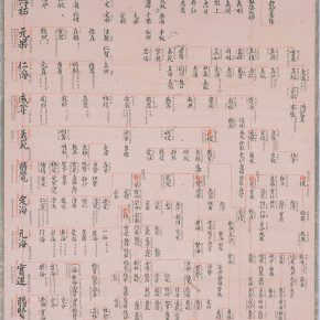 Lineage of Daigoji Temple, Description; Ink on paper, Edo period