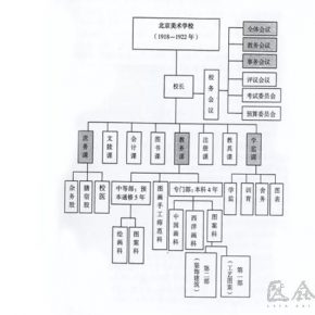 The Organizing Structure of Beijing Art School